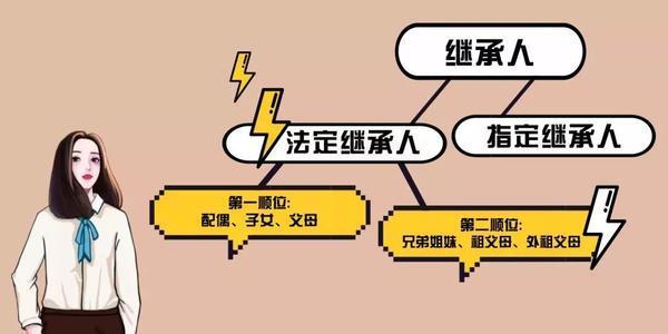 """遺囑應注意""""必留份"""".jpg"""